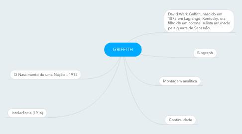 Mind Map: GRIFFITH