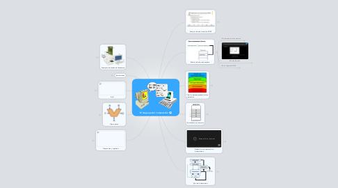 Mind Map: El lenguaje del computador