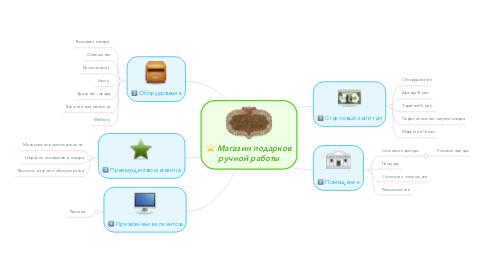 Mind Map: Магазин подарков ручной работы