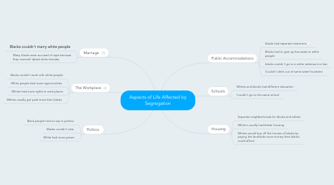 Mind Map: Aspects of Life Affected by Segregation