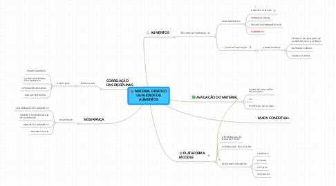 Mind Map: MATERIAL DIDÁTICO QUALIDADE DE ALIMENTOS