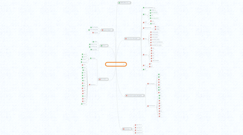 Mind Map: 8-bit RISC based CPU