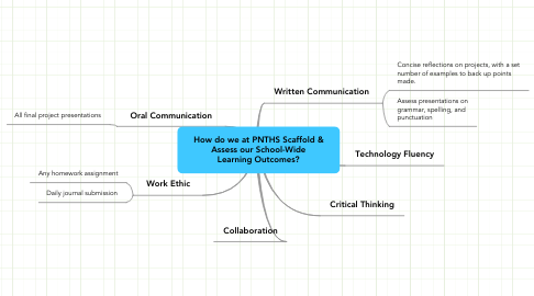 Mind Map: How do we at PNTHS Scaffold & Assess our School-Wide Learning Outcomes?