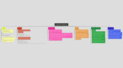 Mind Map: EVALUACION CURRICULAR