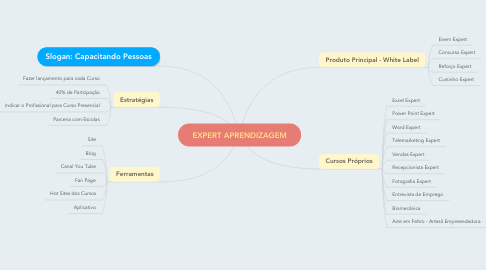 Mind Map: EXPERT APRENDIZAGEM