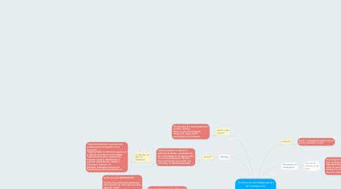 Mind Map: Construcion del anteproyecto de investigacion.  Elaboracion del marco teorico