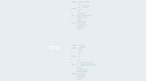 Mind Map: BELL LABS