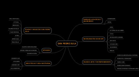 Mind Map: SAN PEDRO SULA