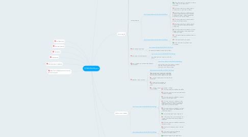 Mind Map: DOMIZIANI.pro