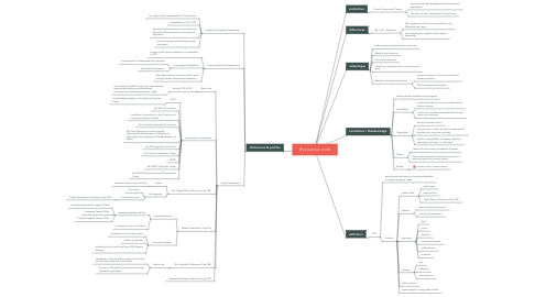 Mind Map: IP protection in HK