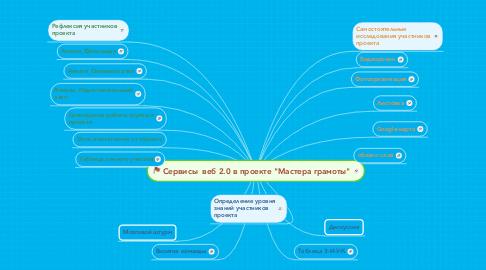 "Mind Map: Сервисы  веб 2.0 в проекте ""Мастера грамоты"""