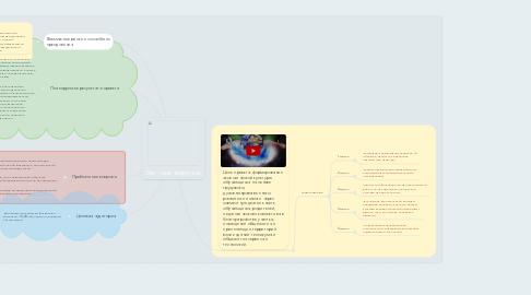 Mind Map: Эко – мир вокруг нас