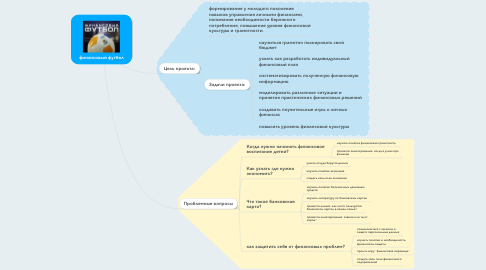 Mind Map: финансовый футбол