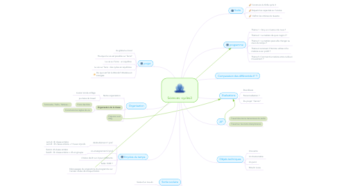 Mind Map: Sciences -cycles3