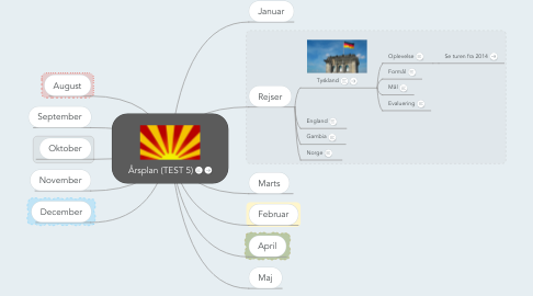 Mind Map: Årsplan (TEST 5)