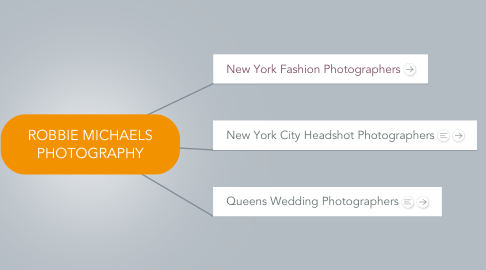 Mind Map: ROBBIE MICHAELS PHOTOGRAPHY