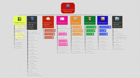 Mind Map: Сервисы веб-2.0 в образовании