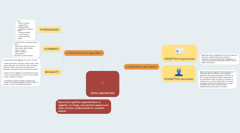 Mind Map: TESTO DESCRITTIVO