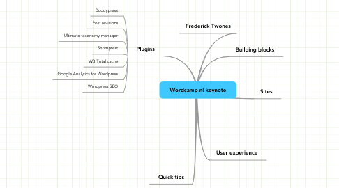 Mind Map: Wordcamp nl keynote