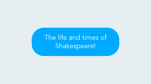 Mind Map: The life and times of Shakespeare!