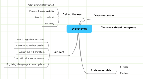 Mind Map: Woothemes