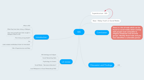 Mind Map: ISIS