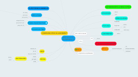 Mind Map: RESEAU LOCAL ENTREPRENEUR