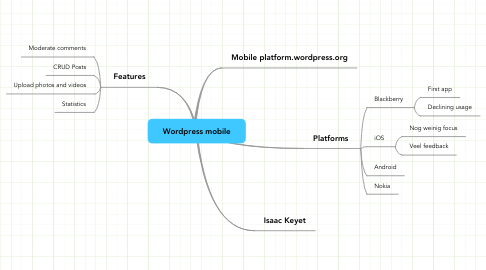 Mind Map: Wordpress mobile