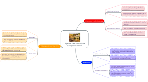 Mind Map: Objective: Describe daily life during colonial times