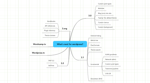 Mind Map: What's next for wordpress?