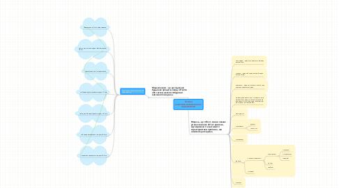 Mind Map: Основи економіко-математичного моделювання