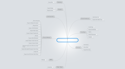 Mind Map: #EugeneTech Connections