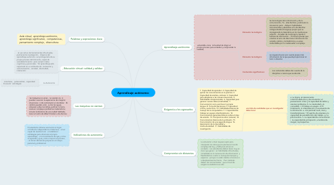 Mind Map: Aprendizaje autónomo: