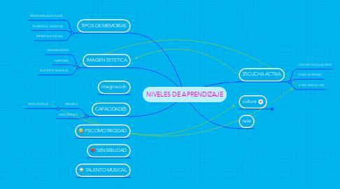 Mind Map: NIVELES DE APRENDIZAJE