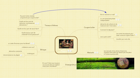 Mind Map: Plagiat