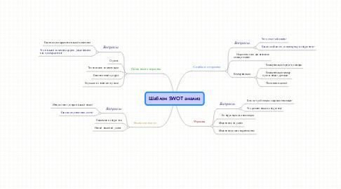 Mind Map: Шаблон SWOT анализ