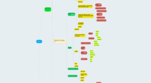 Mind Map: Sprint 6