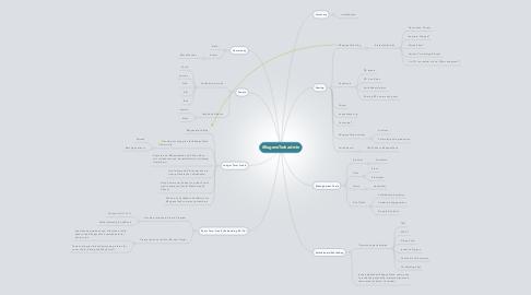 Mind Map: #EugeneTech admin