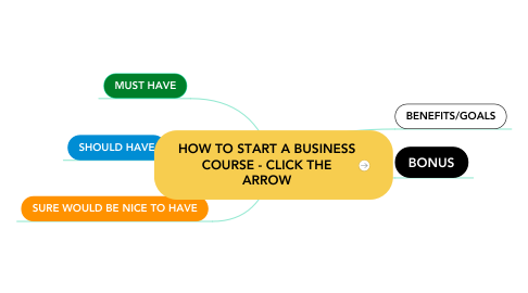 Mind Map: HOW TO START A BUSINESS COURSE - CLICK THE ARROW