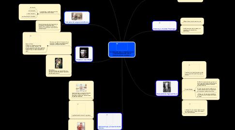 Mind Map: FORMACION DE LA PERSONALIDAD Y ESTRUCTURACIÓN DE LA PERSONALIDAD CRIMINAL.