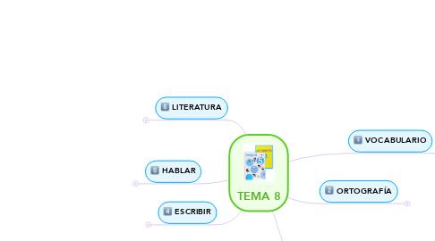Mind Map: TEMA 8
