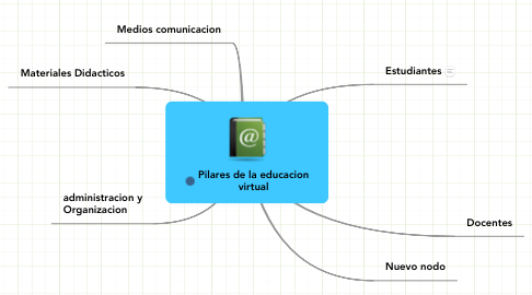 Mind Map: Pilares de la educacion virtual