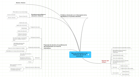 Mind Map: Bajo aprovechamiento en lasasignaturas del área dematemáticas