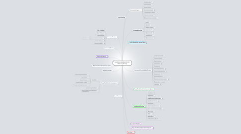 Mind Map: NURSING PHARMACOLOGY Med-surg Nursing