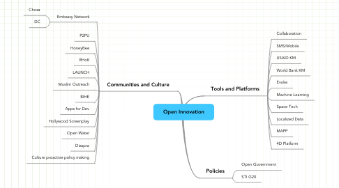 Mind Map: Open Innovation