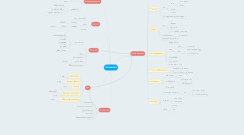 Mind Map: Cassandra