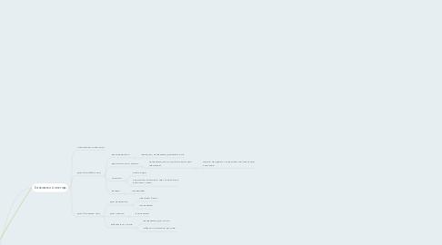 Mind Map: DigitalBoard