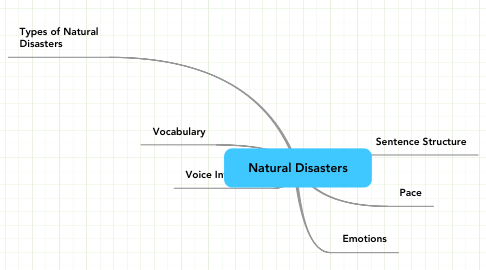 Mind Map: Natural Disasters
