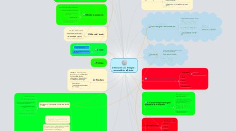 Mind Map: L'éducation aux énergies renouvelables à l'école.