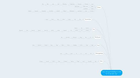 Mind Map: Hvor mange forskellige former for liv kender Jeg?
